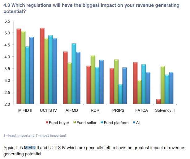 Mifid II : impacts sur les marges des fonds
