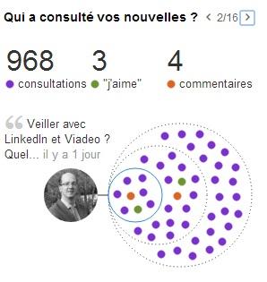 Linkedin qui a consulté les nouvelles publiées - alban jarry